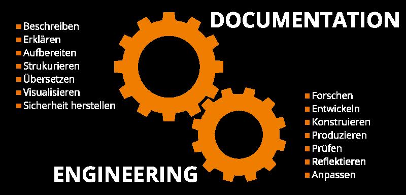 Eine grafische Erklärung des Begriffs Documentation Engineering